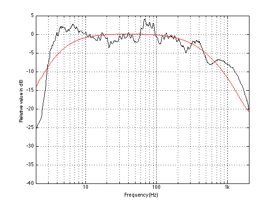 The spectrum of a Lady Gaga tune. Compare this with the noise filter plot from Figure 2 (plotted in red for your convenience).