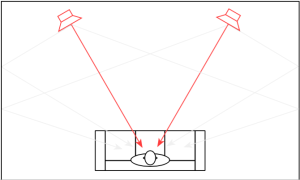 Figure 4: A representation of a system using loudspeakers that send less energy towards the sidewalls.