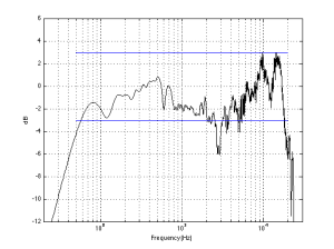 Fig 4: An unsmoothed on-axis magnitude response of a real loudspeaker. Using a Frequency Range  defined by the ± 3 dB points, the range is 5.4 kHz to 18.0 kHz.