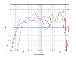 Fig 6: The on-axis magnitude responses of the 3 loudspeakers (Black=#1, Blue=#2, Red =#3), 1/3 octave smoothed.