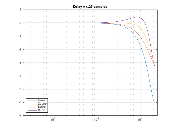 Figure 3: Magnitude responses of the delayed signal with a delay time of x.25 samples.