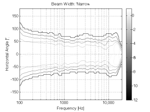 """Figure 7: The directivity of the system in """"narrow"""" beam width."""