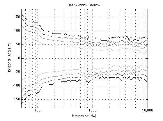 Figure X: Directivity vs. frequency of BeoLab 90 in Narrow mode