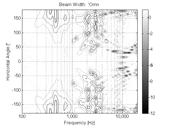 "Figure 8: The directivity of the system in ""omni"" beam width."