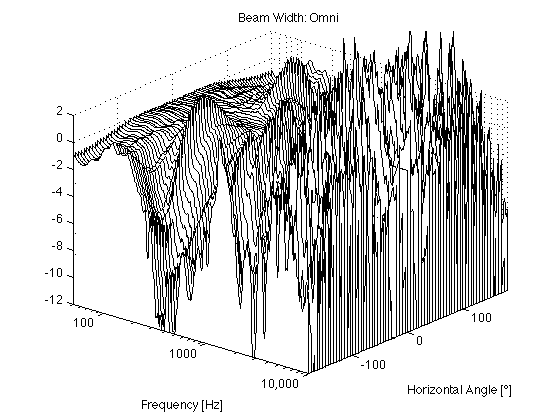 Figure X: Directivity vs. frequency of BeoLab 90 in Omni mode