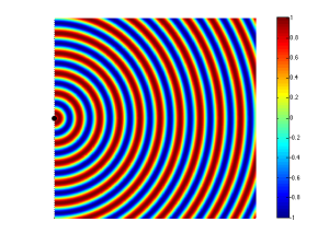 Figure 1: High pressure (red) and low pressure (blue) zones radiating outwards from a sound source (the black dot)