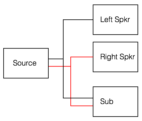 A block diagram of the parallel method of connecting a subwoofer to a 2-channel stereo system.