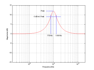 Fig 2: An example of how bandwidth is measured on a filter - in this case a peaking filter.
