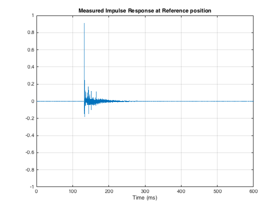 "Fig 2: The impulse response of the loudspeaker at the Reference measurement position. Reflections from the room surfaces (walls, floor, ceiling) can be seen as ""spikes"" after the initial impulse."