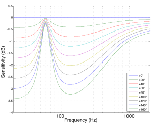 Sensitivity of a woofer vs. the temperature of its voice coil in degrees Celcius