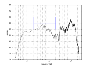 Step 1: We measure the on-axis magnitude response of the loudspeaker at 1 m after the sound design is finished. We then look at the average level of the response between 200 Hz and 2 kHz.