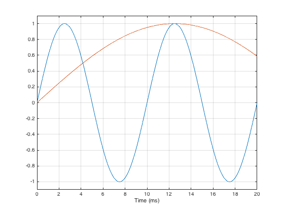 Figure 4: A 100 Hz and a 20 Hz sine tone, plotted for the first 20 ms.
