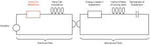 Fig 1. A simplified version of the actual electrical and electrical analogies of mechanical components in a loudspeaker driver.