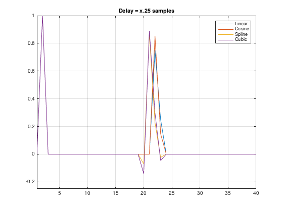 Figure 5: Time responses of the delayed signal with a delay time of x.25 samples.