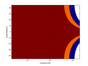"A contour plot showing the directivity of a 1"" piston (i.e. a tweeter). The red area has a magnitude between 0 and -1 dB. The orange area has a magnitude of -1 down to -3 dB. The blue area has a magnitude of -3 down to -10 dB. The white area is lower than -10 dB."