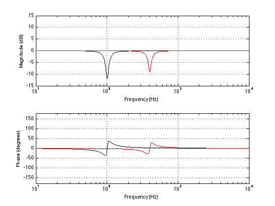 The correction filter we would need to cancel the effects of the two modes shown in the previous figure. Note that the phase responses are polarity-inverted copies of the modes' phase responses.