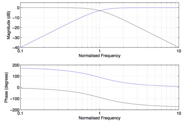 Figure 1: The Low Pass (black) and High Pass (blue) components of a two-way loudspeaker. Notice that the phase responses are 180º apart at all frequencies.