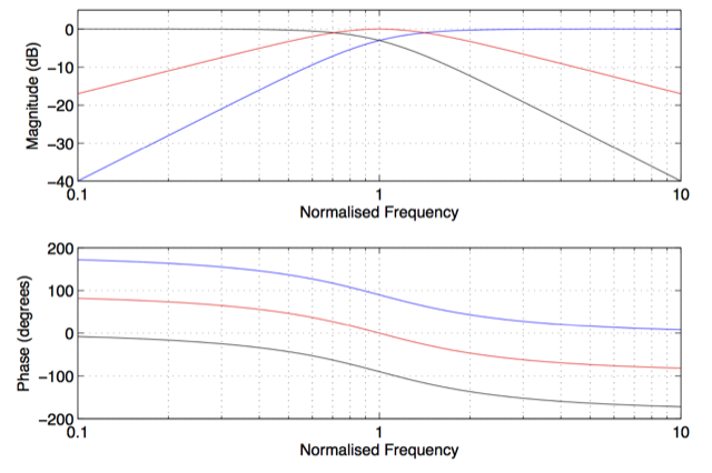 Figure 1: The Low Pass (black), High Pass (blue), and Phase Filler (red) components of a Uni-Phase loudspeaker.