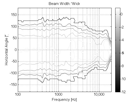 "Figure 8: The directivity of the system in ""wide"" beam width."