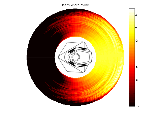 Figure X: Directivity vs. frequency of BeoLab 90 in Wide mode. Compare this to the BeoLab 5 plot.