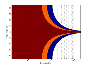 "A contour plot showing the directivity of a 10"" piston (i.e. a woofer). The red area has a magnitude between 0 and -1 dB. The orange area has a magnitude of -1 down to -3 dB. The blue area has a magnitude of -3 down to -10 dB. The white area is lower than -10 dB."